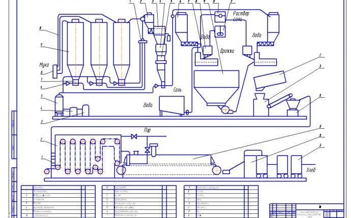 Технологическая схема линии производства Хлеба Дарницкого | МАПП